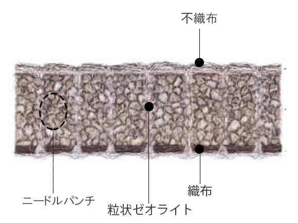 ゼオテックスCCの断面図