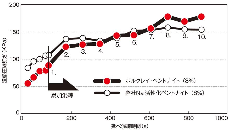 累加混練による強度の伸びグラフ